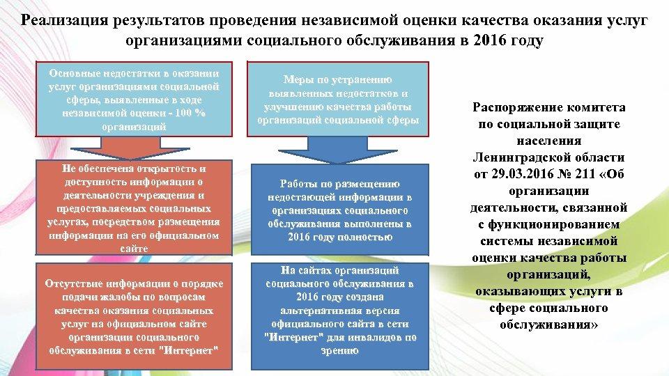 Реализация результатов проведения независимой оценки качества оказания услуг организациями социального обслуживания в 2016 году