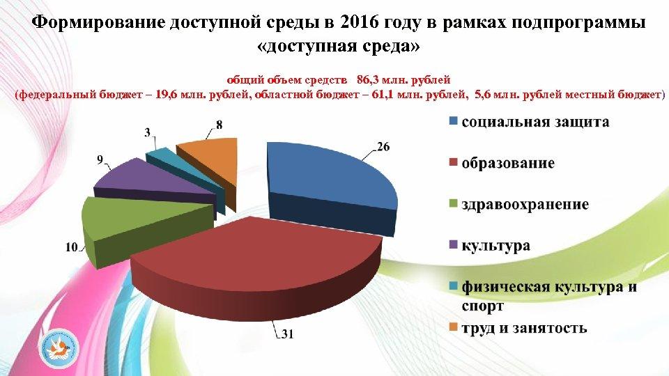 Формирование доступной среды в 2016 году в рамках подпрограммы «доступная среда» общий объем средств