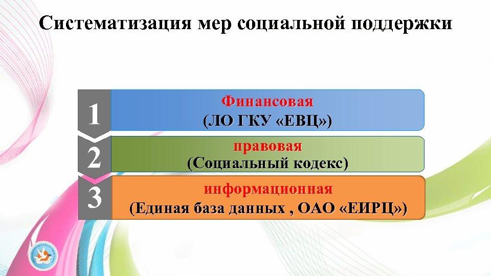 Систематизация мер социальной поддержки 1 2 3 Финансовая (ЛО ГКУ «ЕВЦ» ) правовая (Социальный