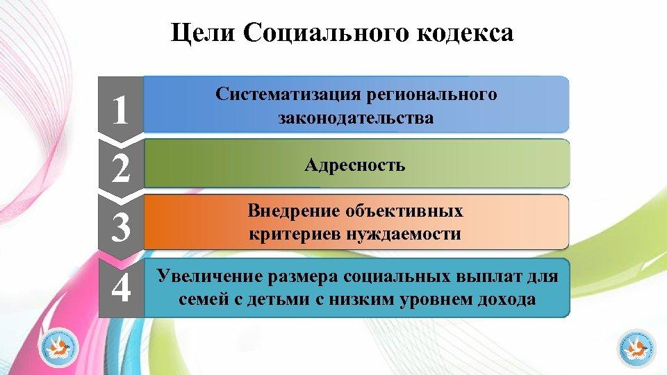 Цели Социального кодекса 1 2 3 4 Систематизация регионального законодательства Адресность Внедрение объективных критериев