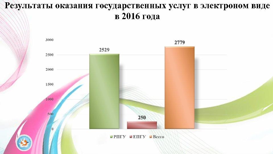 Результаты оказания государственных услуг в электроном виде в 2016 года
