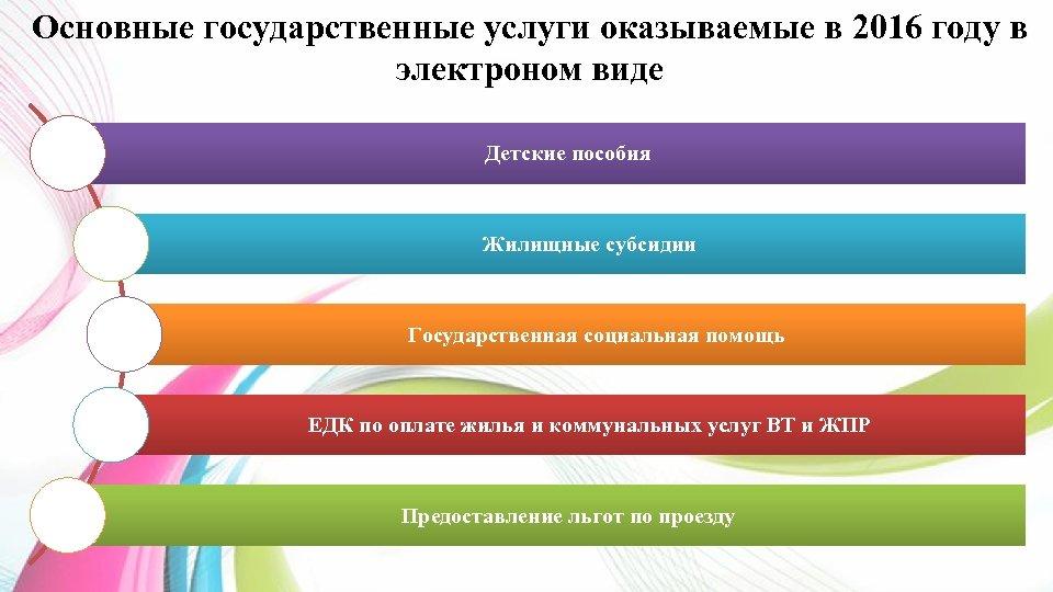 Основные государственные услуги оказываемые в 2016 году в электроном виде Детские пособия Жилищные субсидии