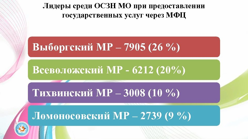 Лидеры среди ОСЗН МО при предоставлении государственных услуг через МФЦ Выборгский МР – 7905