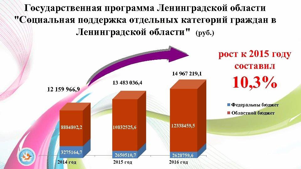 Государственная программа Ленинградской области