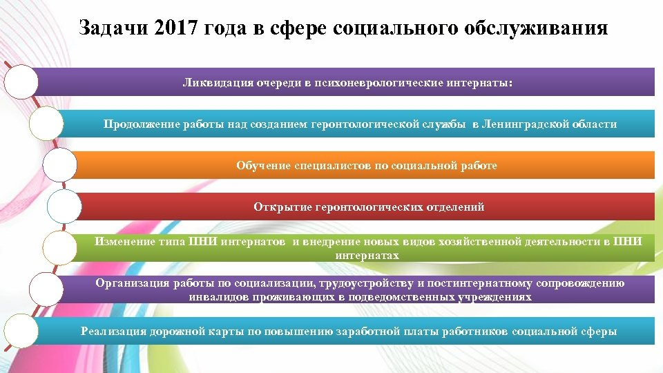 Задачи 2017 года в сфере социального обслуживания Ликвидация очереди в психоневрологические интернаты: Продолжение работы