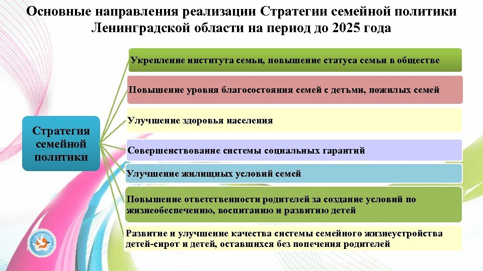 Основные направления реализации Стратегии семейной политики Ленинградской области на период до 2025 года Укрепление