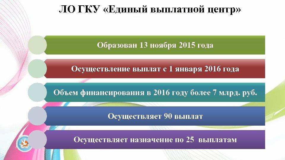 ЛО ГКУ «Единый выплатной центр» Образован 13 ноября 2015 года Осуществление выплат с 1