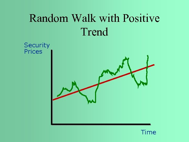 Random Walk with Positive Trend Security Prices Time