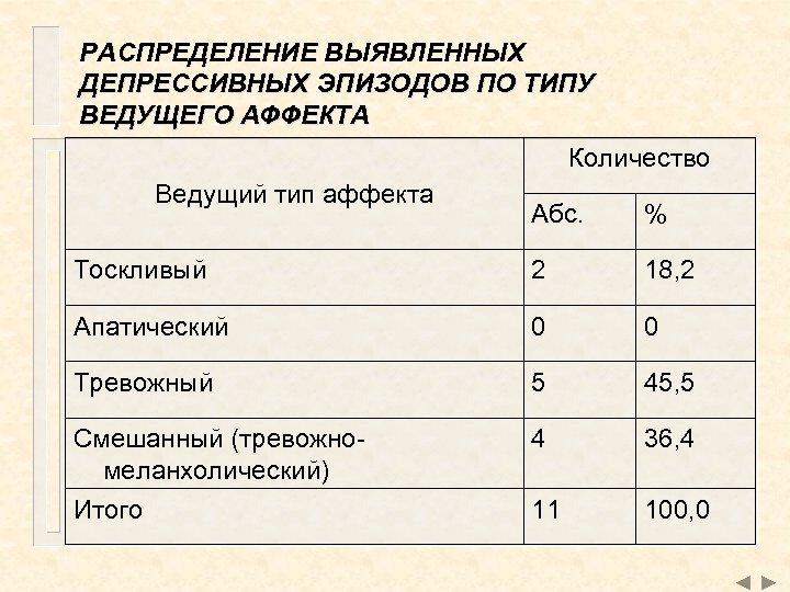 РАСПРЕДЕЛЕНИЕ ВЫЯВЛЕННЫХ ДЕПРЕССИВНЫХ ЭПИЗОДОВ ПО ТИПУ ВЕДУЩЕГО АФФЕКТА Количество Ведущий тип аффекта Абс. %