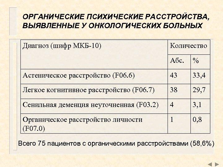 ОРГАНИЧЕСКИЕ ПСИХИЧЕСКИЕ РАССТРОЙСТВА, ВЫЯВЛЕННЫЕ У ОНКОЛОГИЧЕСКИХ БОЛЬНЫХ Диагноз (шифр МКБ-10) Количество Абс. % Астеническое