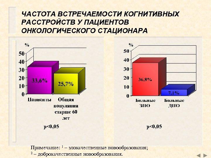 ЧАСТОТА ВСТРЕЧАЕМОСТИ КОГНИТИВНЫХ РАССТРОЙСТВ У ПАЦИЕНТОВ ОНКОЛОГИЧЕСКОГО СТАЦИОНАРА % % p<0, 05 Примечание: 1