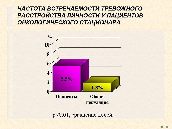 ЧАСТОТА ВСТРЕЧАЕМОСТИ ТРЕВОЖНОГО РАССТРОЙСТВА ЛИЧНОСТИ У ПАЦИЕНТОВ ОНКОЛОГИЧЕСКОГО СТАЦИОНАРА % p<0, 01, сравнение долей.