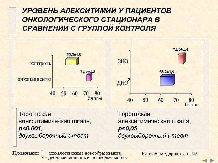 УРОВЕНЬ АЛЕКСИТИМИИ У ПАЦИЕНТОВ ОНКОЛОГИЧЕСКОГО СТАЦИОНАРА В СРАВНЕНИИ С ГРУППОЙ КОНТРОЛЯ 71, 6± 1,