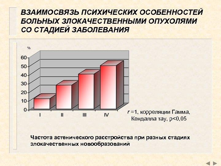 ВЗАИМОСВЯЗЬ ПСИХИЧЕСКИХ ОСОБЕННОСТЕЙ БОЛЬНЫХ ЗЛОКАЧЕСТВЕННЫМИ ОПУХОЛЯМИ СО СТАДИЕЙ ЗАБОЛЕВАНИЯ % r =1, корреляции Гамма,