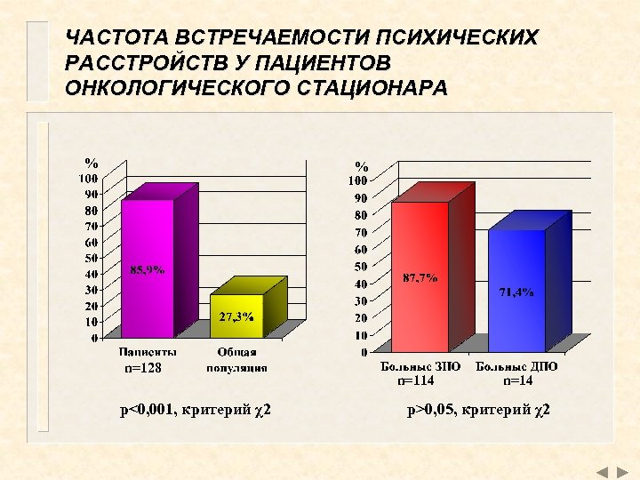 ЧАСТОТА ВСТРЕЧАЕМОСТИ ПСИХИЧЕСКИХ РАССТРОЙСТВ У ПАЦИЕНТОВ ОНКОЛОГИЧЕСКОГО СТАЦИОНАРА % % n=128 p<0, 001, критерий