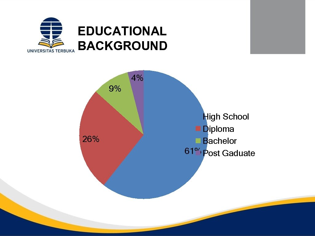 EDUCATIONAL BACKGROUND 4% 9% 26% High School Diploma Bachelor 61% Post Gaduate