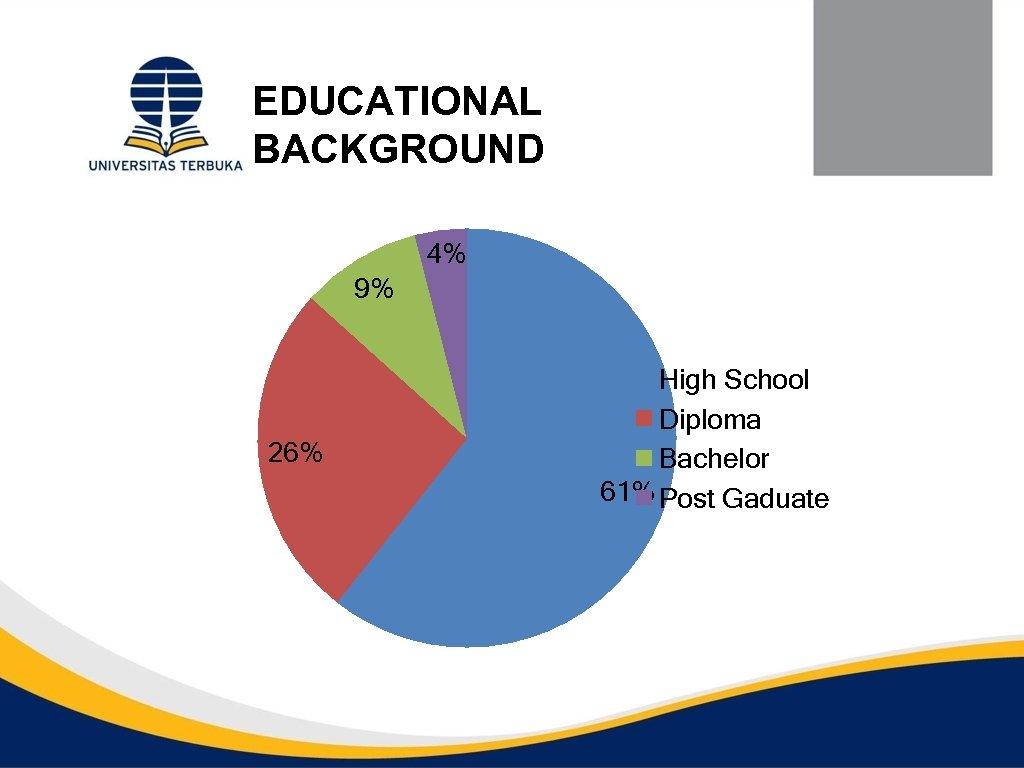 EDUCATIONAL BACKGROUND 4% 9% 26% High School Diploma Bachelor 61% Post Gaduate