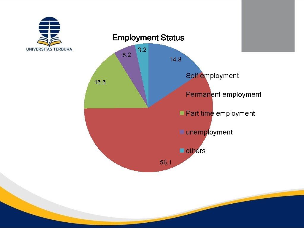 Employment Status 5. 2 3. 2 14. 8 Self employment 15. 5 Permanent employment