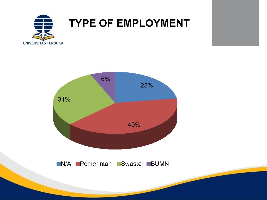 TYPE OF EMPLOYMENT 6% 23% 31% 40% N/A Pemerintah Swasta BUMN