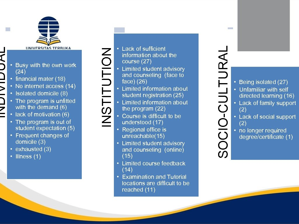 SOCIO-CULTURAL INSTITUTION INDIVIDUAL • Busy with the own work (24) • financial mater (18)