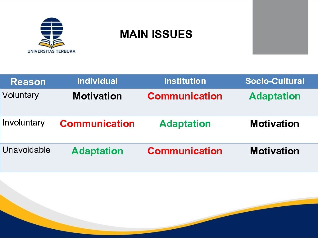 MAIN ISSUES Reason Voluntary Involuntary Unavoidable Individual Institution Socio-Cultural Motivation Communication Adaptation Motivation Adaptation