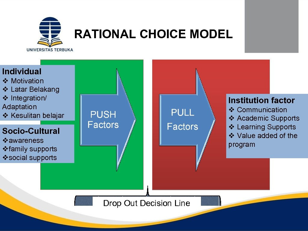 RATIONAL CHOICE MODEL Individual v Motivation v Latar Belakang v Integration/ Adaptation v Kesulitan