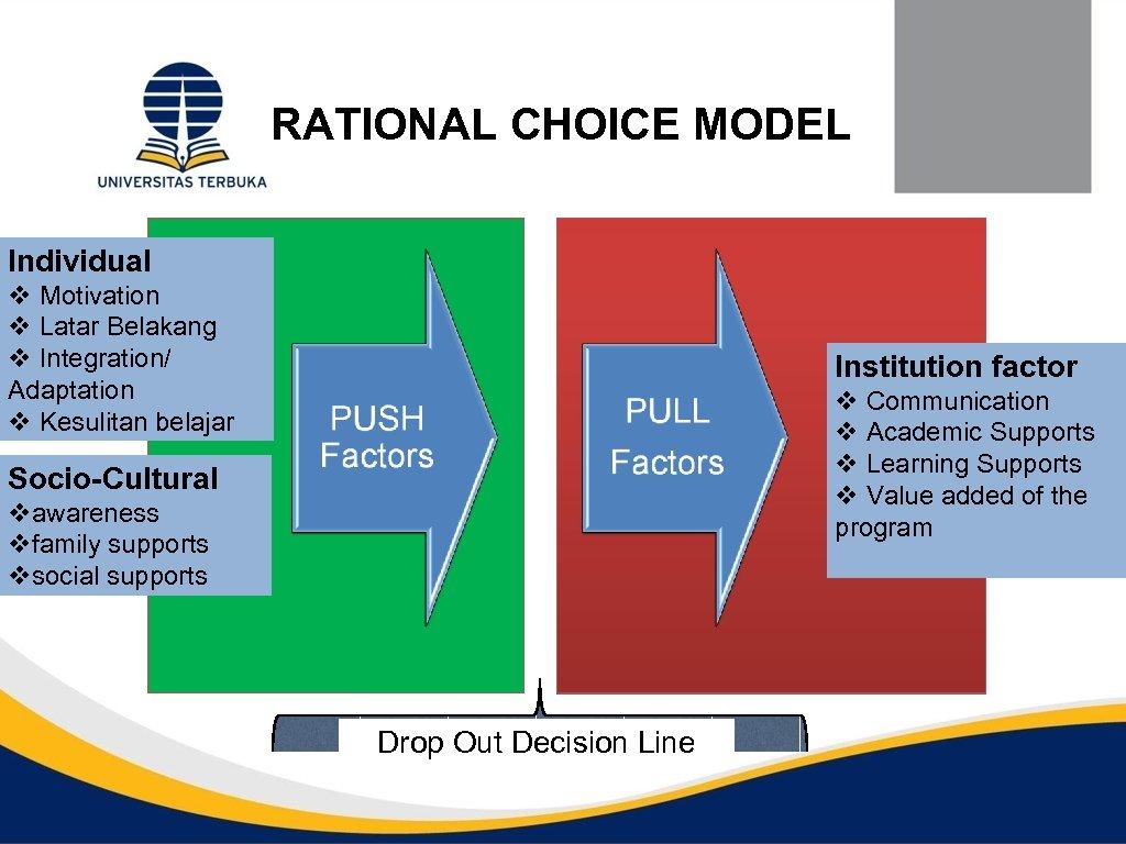 RATIONAL CHOICE MODEL Individual v Motivation v Latar Belakang v Integration/ Adaptation v Kesulitan