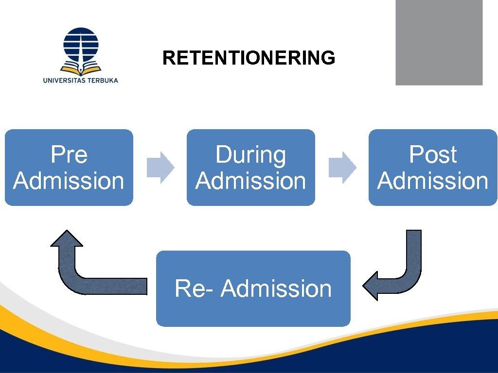 RETENTIONERING Pre Admission During Admission Re- Admission Post Admission