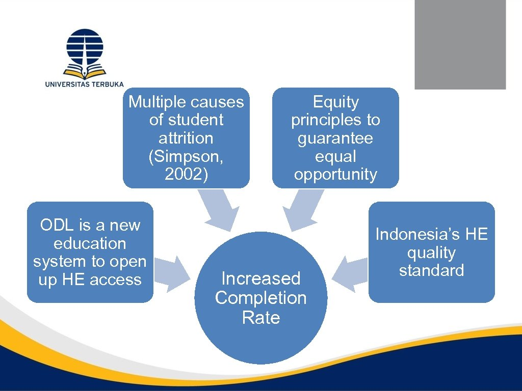 Multiple causes of student attrition (Simpson, 2002) ODL is a new education system to