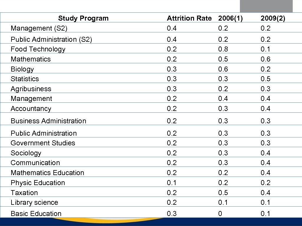 Study Program Management (S 2) Attrition Rate 2006(1) 0. 4 0. 2 2009(2) 0.