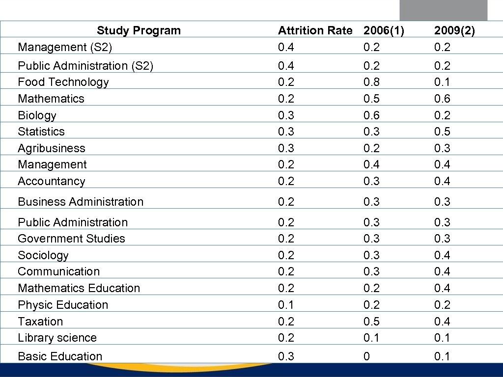 Study Program Management (S 2) Attrition Rate 2006(1) 0. 4 0. 2 2009(2) 0.