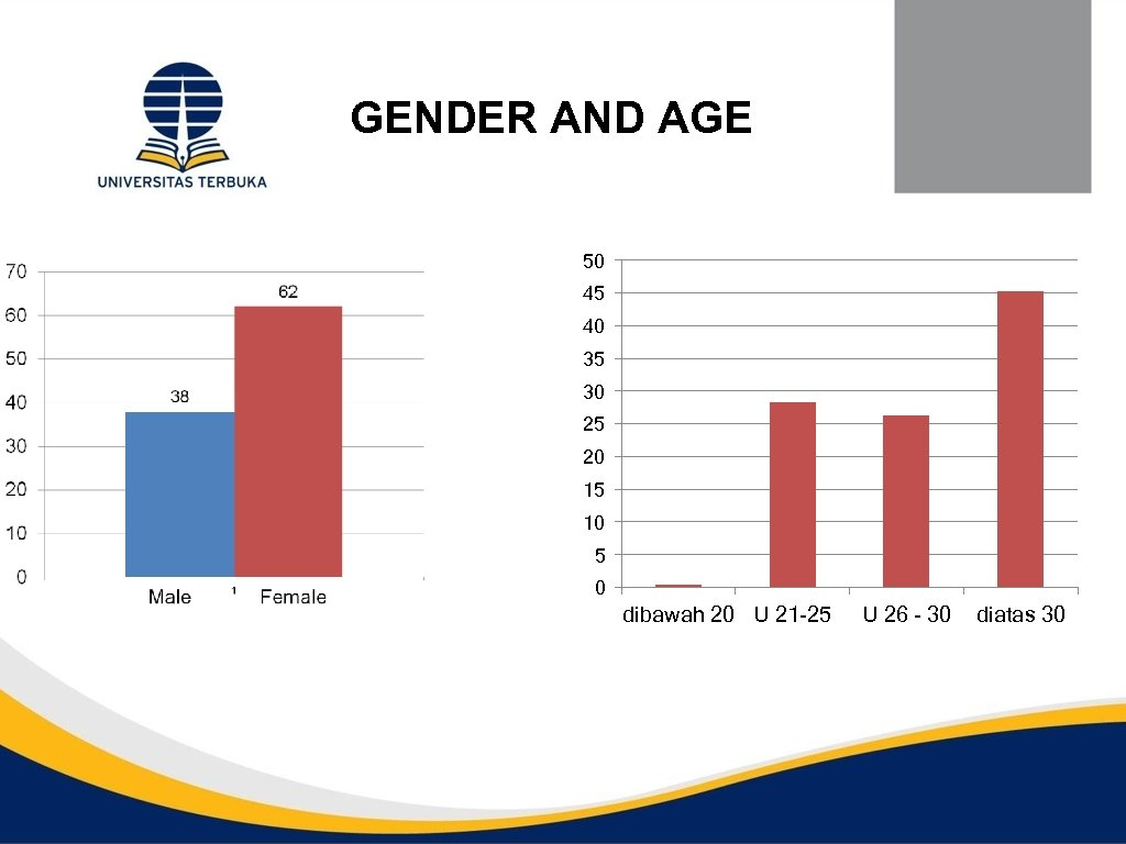 GENDER AND AGE 50 45 40 35 30 25 20 15 10 5 0