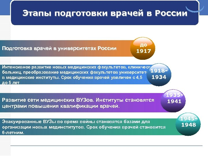 Этапы подготовки врачей в России Подготовка врачей в университетах России до 1917 Интенсивное развитие
