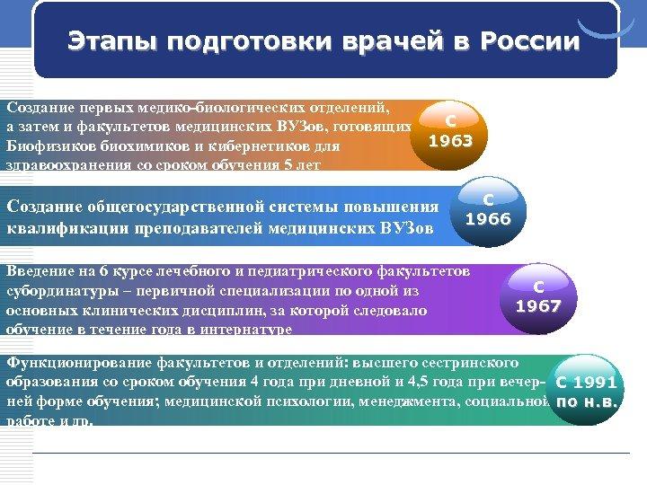 Этапы подготовки врачей в России Создание первых медико-биологических отделений, С а затем и факультетов