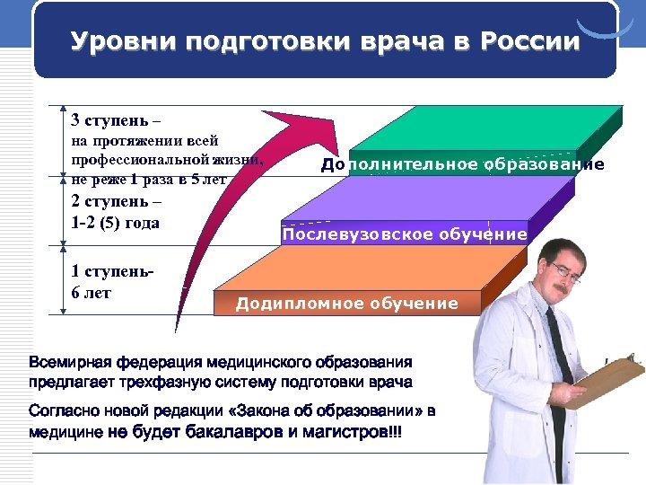 Уровни подготовки врача в России 3 ступень – на протяжении всей профессиональной жизни, не