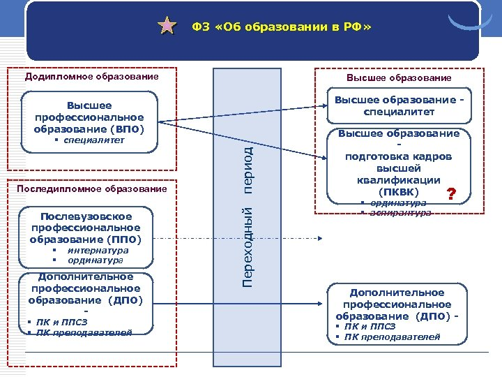 ФЗ «Об образовании в РФ» Додипломное образование Высшее образование специалитет Высшее профессиональное образование (ВПО)