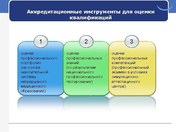 Аккредитационные инструменты для оценки квалификаций 1 оценка профессионального портфолио (на основе накопительной системы непрерывного