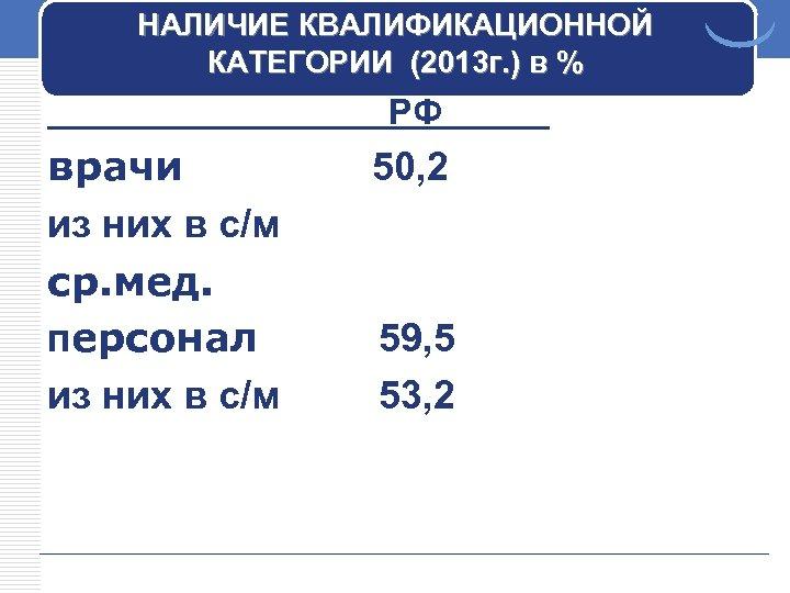 НАЛИЧИЕ КВАЛИФИКАЦИОННОЙ КАТЕГОРИИ (2013 г. ) в % РФ врачи из них в с/м
