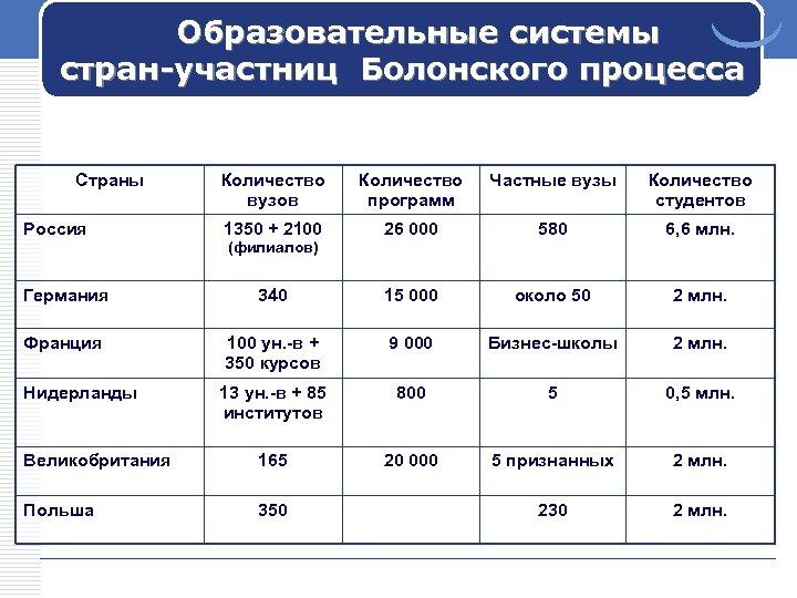 Образовательные системы стран-участниц Болонского процесса Страны Россия Количество вузов Количество программ Частные вузы Количество