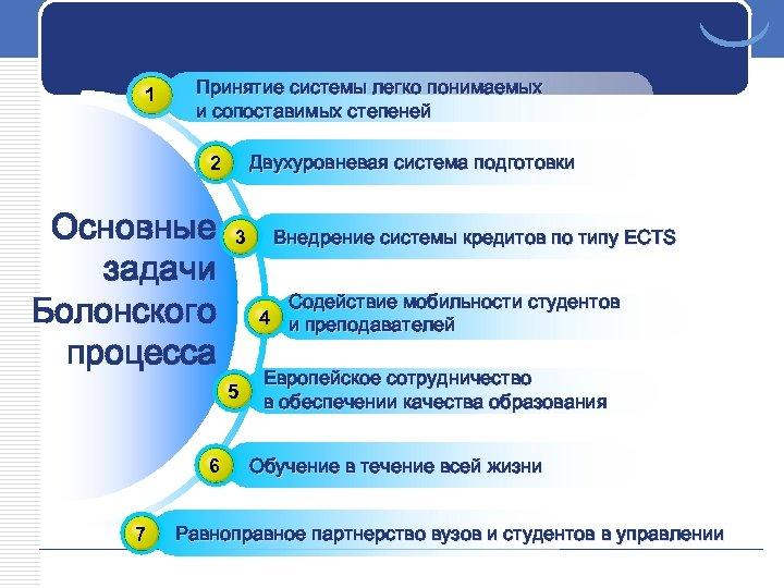 1 Принятие системы легко понимаемых и сопоставимых степеней Двухуровневая система подготовки 2 Основные задачи