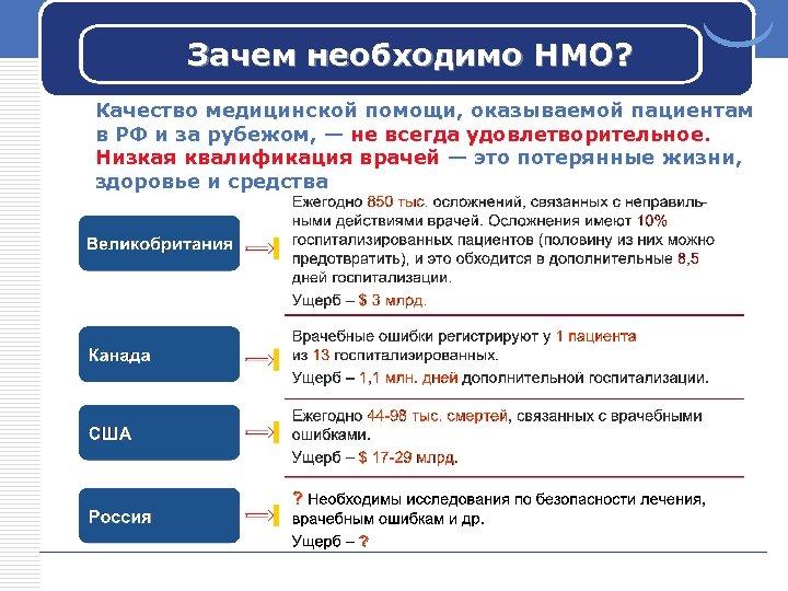 Зачем необходимо НМО? Качество медицинской помощи, оказываемой пациентам в РФ и за рубежом, —