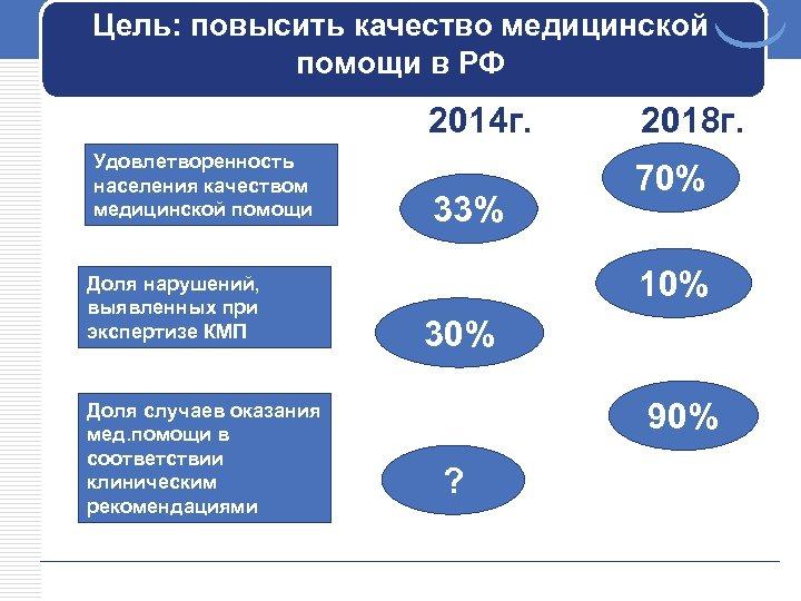 Цель: повысить качество медицинской помощи в РФ 2014 г. Удовлетворенность населения качеством медицинской помощи
