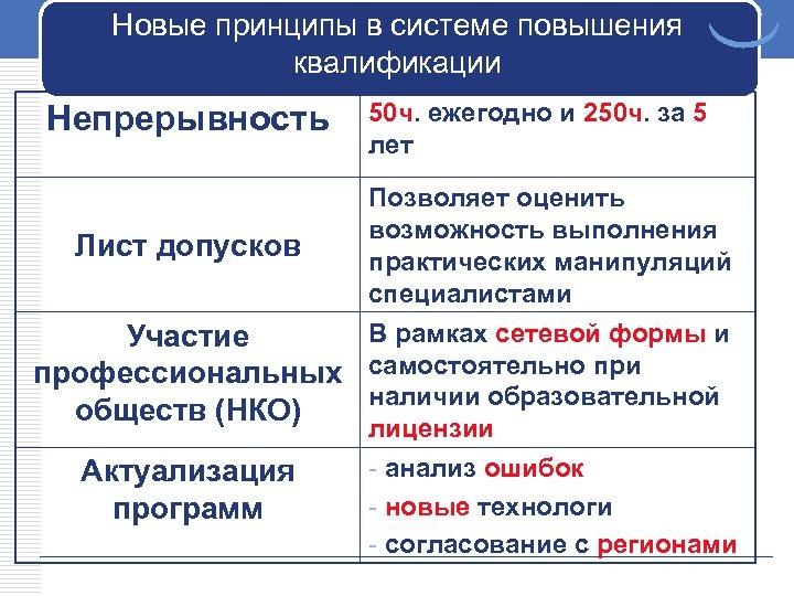 Новые принципы в системе повышения квалификации Непрерывность 50 ч. ежегодно и 250 ч. за