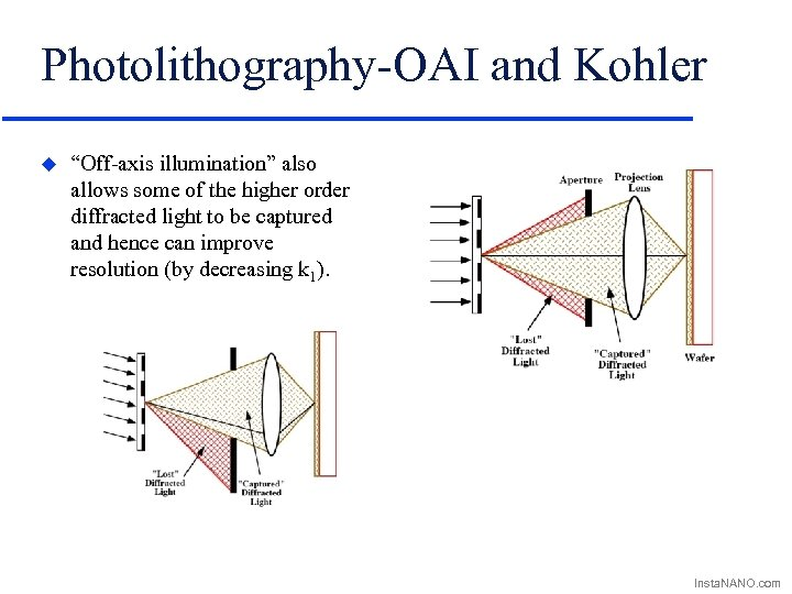 """Photolithography-OAI and Kohler u """"Off-axis illumination"""" also allows some of the higher order diffracted"""