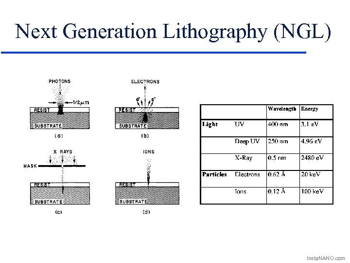 Next Generation Lithography (NGL) Insta. NANO. com