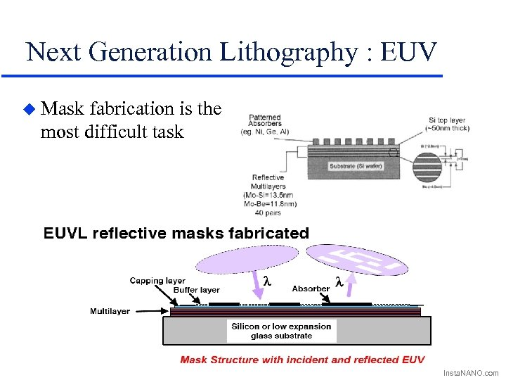 Next Generation Lithography : EUV u Mask fabrication is the most difficult task Insta.