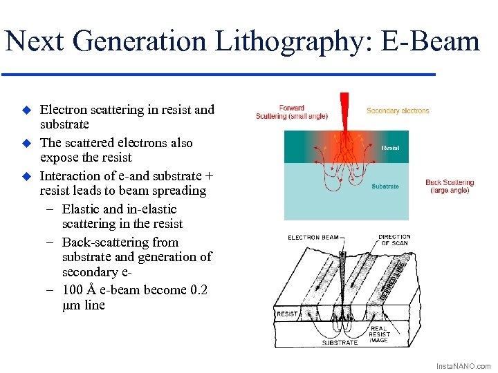 Next Generation Lithography: E-Beam u u u Electron scattering in resist and substrate The