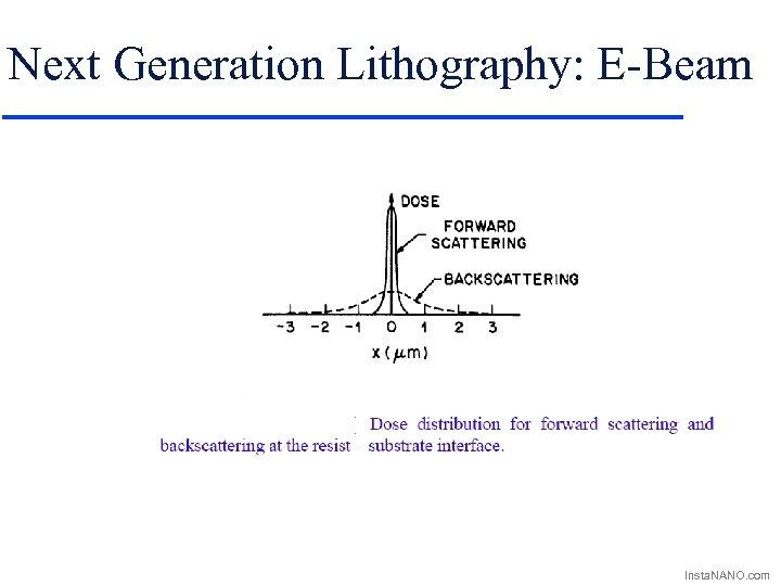 Next Generation Lithography: E-Beam Insta. NANO. com