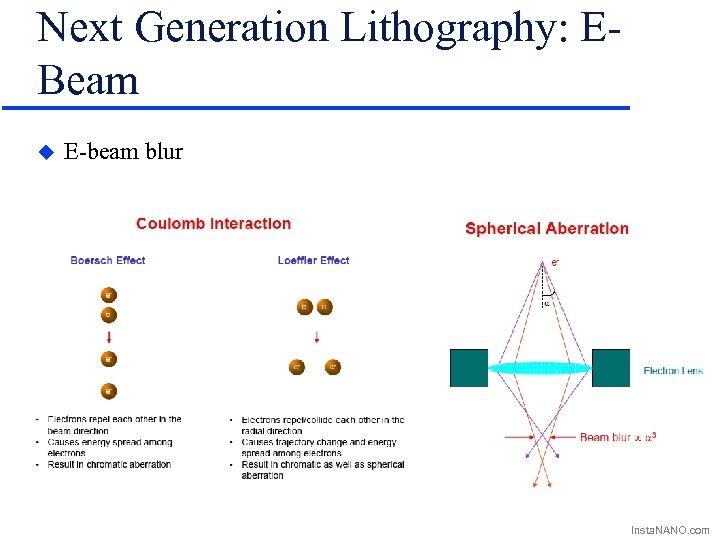 Next Generation Lithography: EBeam u E-beam blur Insta. NANO. com
