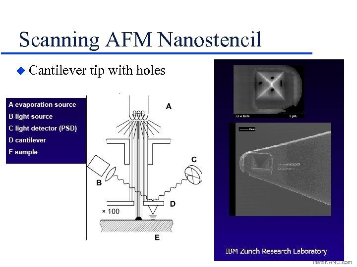 Scanning AFM Nanostencil u Cantilever tip with holes Insta. NANO. com